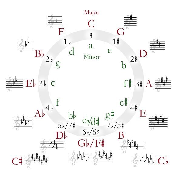 600px-Circle_of_fifths_deluxe_4.svg